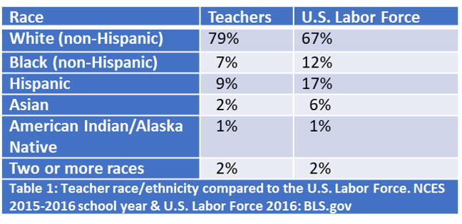 Table 1: teacher race/ethnicity compared to US Labor Force 2015-2016.